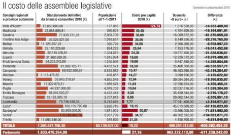 Il costo delle assemblee legislative regione per regione.