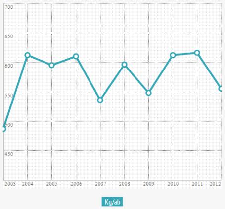 Produzione di Rifiuti Urbani pro capite a Spilamberto 2003-2012